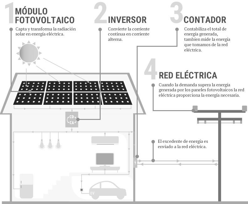 Esquema de instalación de autoconsumo fotoeléctrico en Vivienda